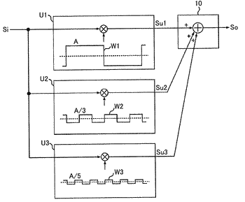 Sine wave multiplication device and input device having the same