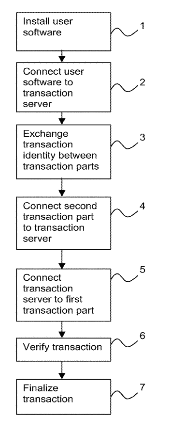 Methods for secure transactions