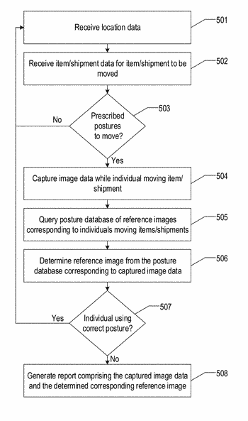 Analyzing posture-based image data