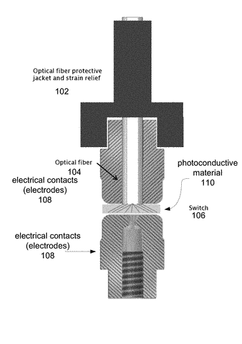 Reliable electrical contacts for high power photoconductive switches