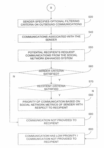 Methods and apparatus for targeting communications using social network metrics