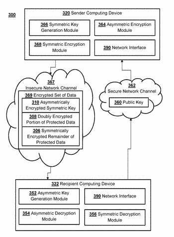 Method for secure communication using asymmetric & symmetric encryption over insecure communications