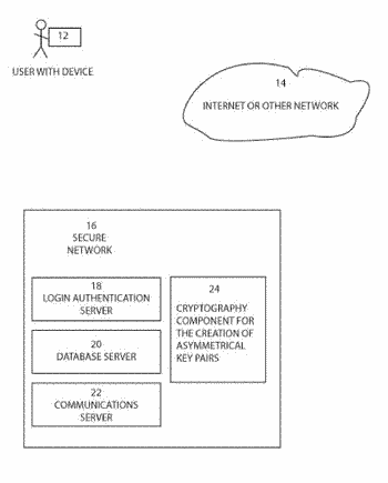 Systems and methods for encrypted communication in a secure network
