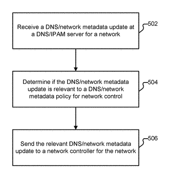 Dns or network metadata policy for network control