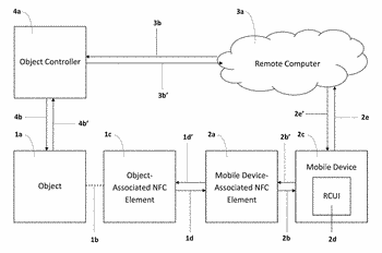 Remote control authority and authentication