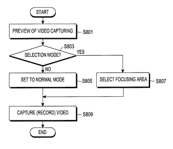 Object or area based focus control in video