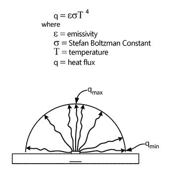 Method for turbine component qualification