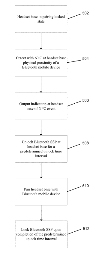 Enhanced security for near field communication enabled bluetooth devices