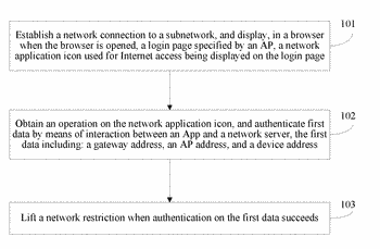 Internet access authentication method and client, and computer storage medium