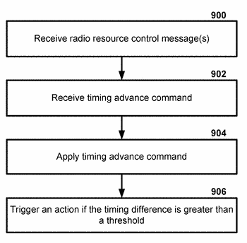 Cell timing in a wireless device and base station