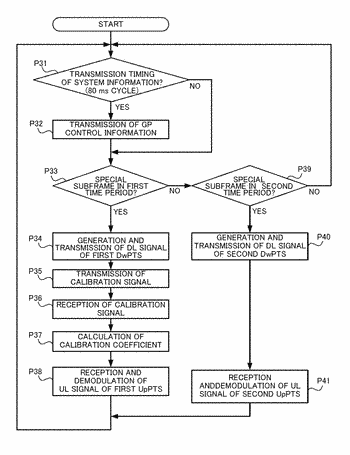 Wireless communication system, base station, and terminal