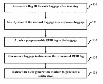 System and method for tracking baggage