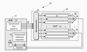 Continuous application and decompression of test patterns and selective compaction of test responses