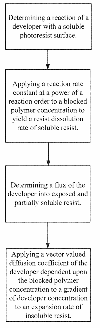 Method for computer modeling and simulation of negative-tone-developable photoresists