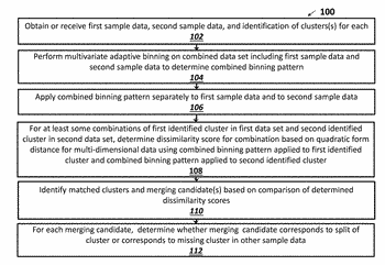 Systems and methods for cluster matching across samples and guided visualization of multidimensional cytometry data