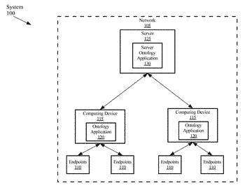 Automatic ontology generation for internet of things applications