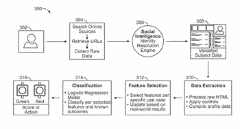 System and method for applying predictive social scoring to perform focused risk assessment