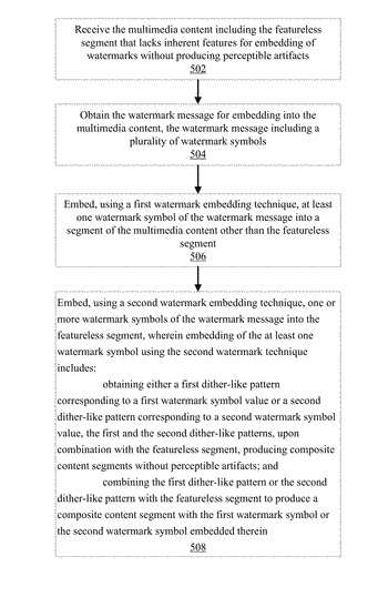 Content management based on dither-like watermark embedding