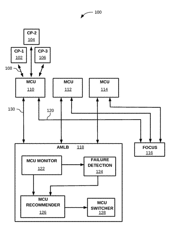 Adaptive multi-control unit load balancing in a voice-over-ip system