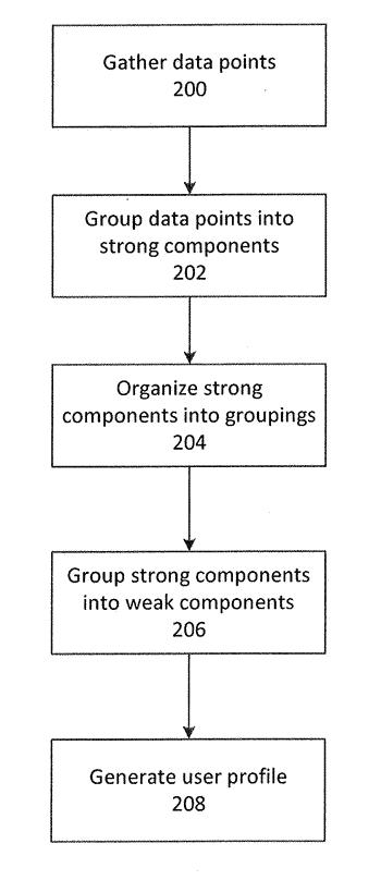 Methods and systems of identifying a device using strong component conflict detection