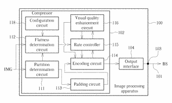Method and apparatus for improving visual quality by using neighboring pixel information in flatness check ...