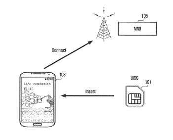 Method and apparatus for selecting profile of terminal in mobile network