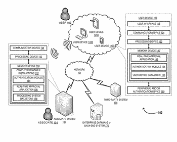 System for authenticating a user and enabling real-time approval notifications