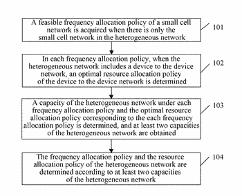 Method and apparatus for acquiring management policy of heterogeneous network