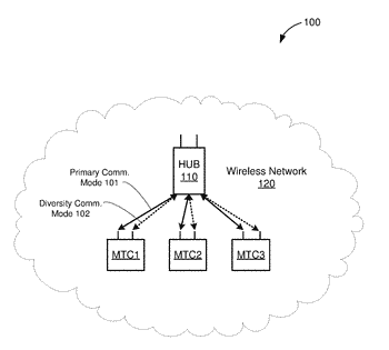 Selective use of antenna diversity in mtc devices
