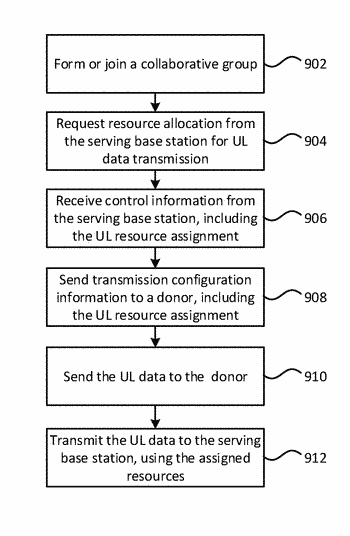 Collaborative transmission by mobile devices
