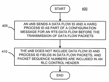 Dynamic resource allocation, scheduling and signaling for variable data rate service in lte