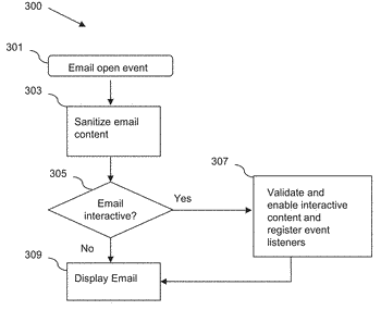 System and method for interactive email