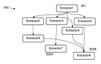 Modular memoization, tracking and train-data management of feature extraction