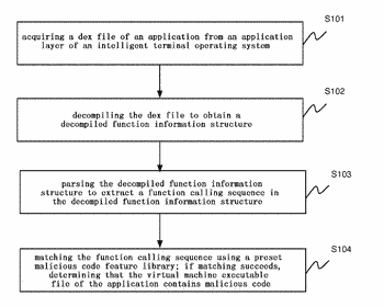 Method and device for detecting malicious code in an intelligent terminal