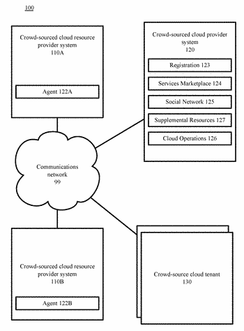 Crowd-sourced cloud computing in a multiple resource provider environment