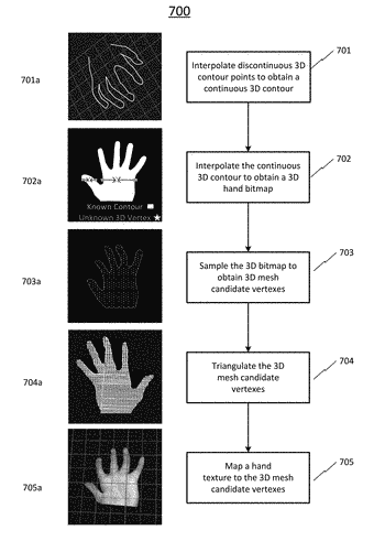 Methods and systems for 3d contour recognition and 3d mesh generation