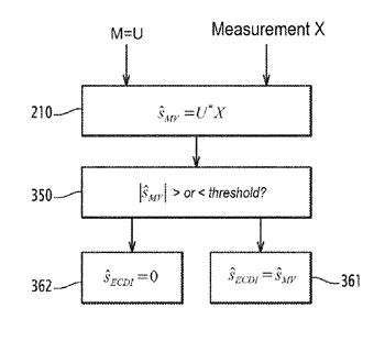 Method for the non-linear estimation of a mixture of signals