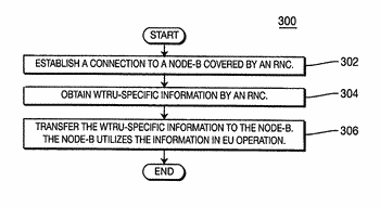 Method and system for transferring wireless transmit/receive unit-specific information