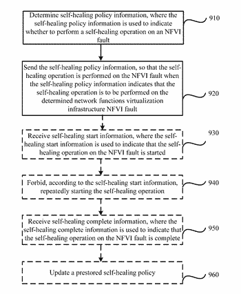 Network functions virtualization based fault processing method and apparatus
