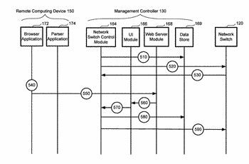 Intuitive user interface (ui) for device or vendor independent network switch management via embedded management ...