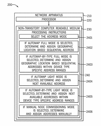 Systems, methods and apparatus for supporting multiple network addressing modes
