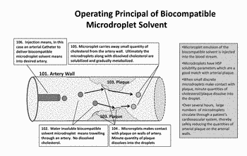 Use of biocompatible microdroplets  for the treatment of atherosclerosis, heart disease and stroke