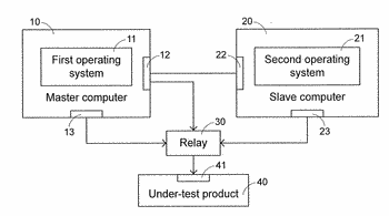 Testing system using different operating systems to test electronic products