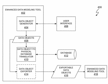 Containment of data structures with data objects in data modeling tools