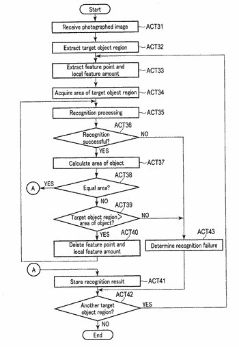 Image recognition apparatus