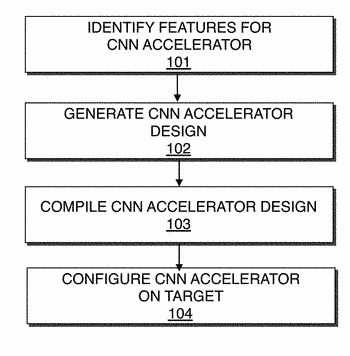 Method and apparatus for performing different types of convolution operations with the same processing elements
