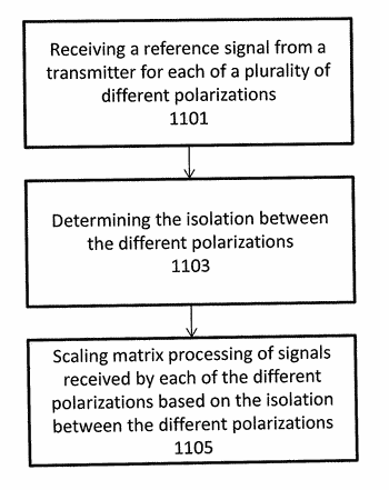 Radio apparatuses for long-range communication of radio-frequency information