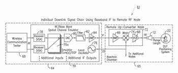 Distributed system for radio frequency environment simulation