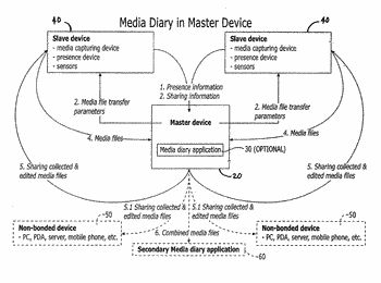 Media file sharing, correlation of metadata related to shared media files and assembling shared media ...