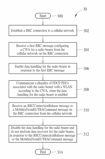 Device and method of handling cellular-wlan aggregation